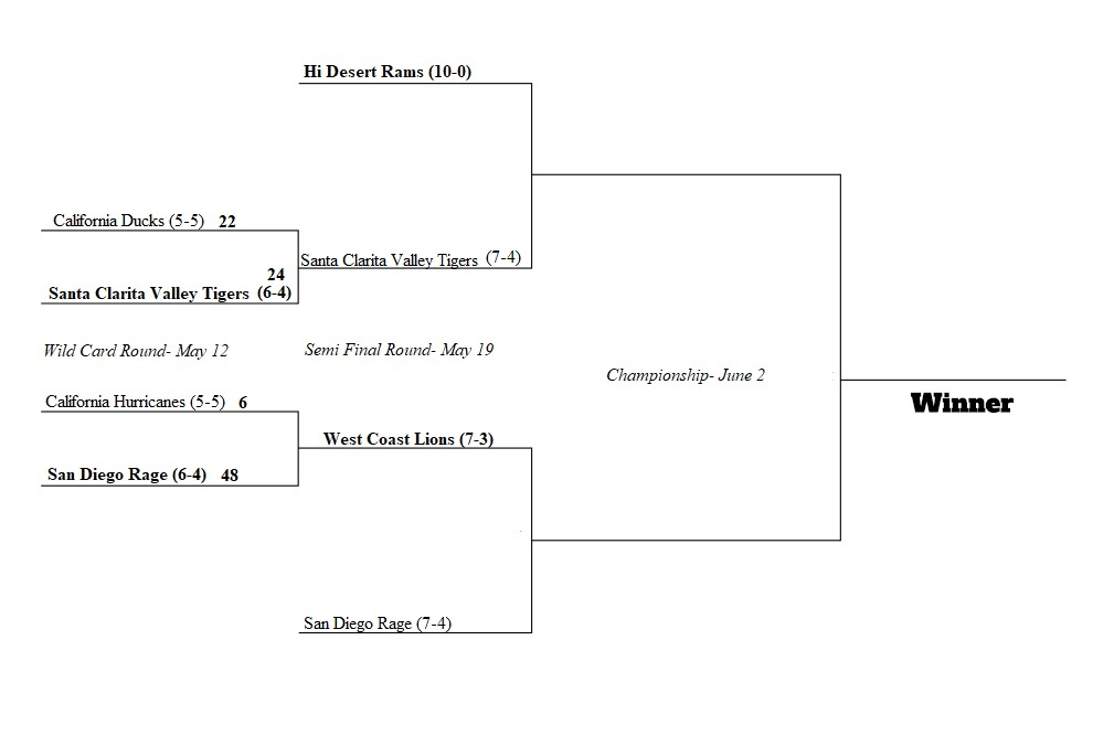 Updated Play Off Brackett